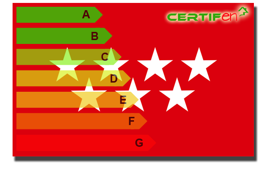 Certificado Barato Madrid