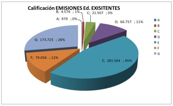 Gráfico de Emisiones en Edificios Existentes
