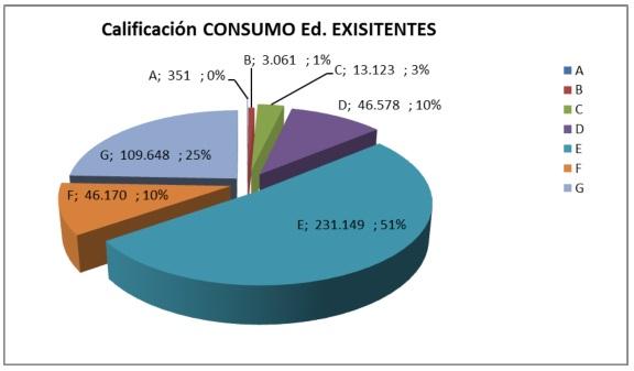 Gráfico de Consumo en Edificios Existentes